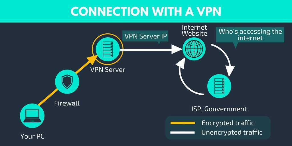 VPN at School - Tips for Parents and Teenagers
